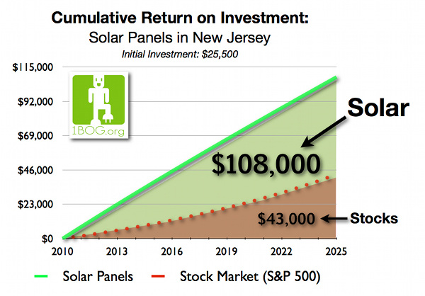 Solar Energy Home Investment Graph