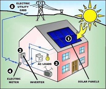 Solar energy diagram complete diagrams on solar energy facts for What is solar power for kids
