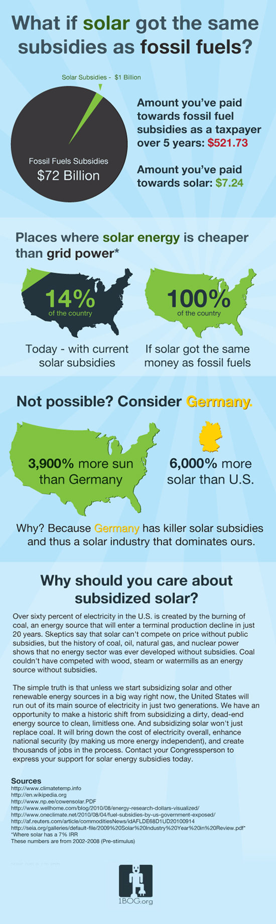 Solar Energy subsidized like Fossil Fuels
