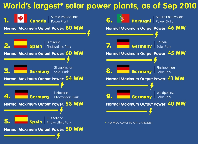World's Largest Solar Energy Plants