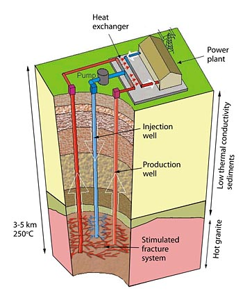 Geothermal Energy Diagram