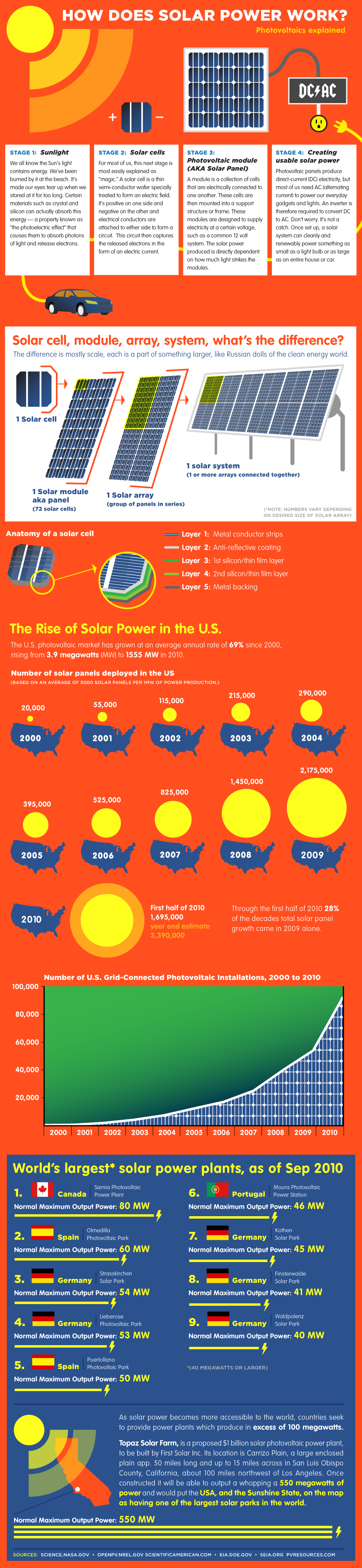 how-solar-power-works-infographic.png