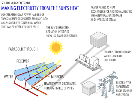 Concentrated Solar Power energy work diagram energy process diagram \u2022 wiring diagram  at edmiracle.co