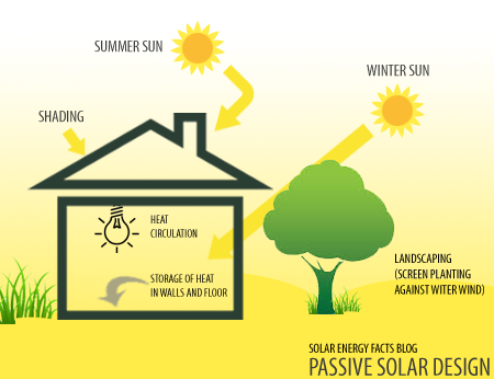 Passive-Solar-Energy-Diagram