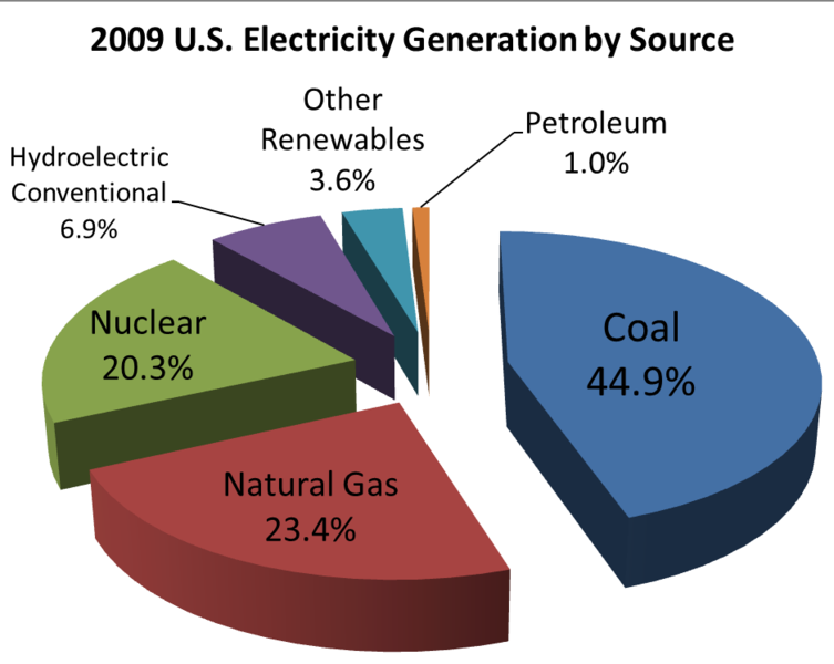Sources of Electricity Generation in the US