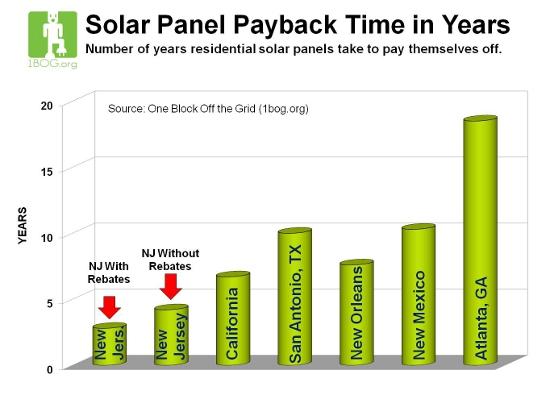 New Jersey Solar Economics