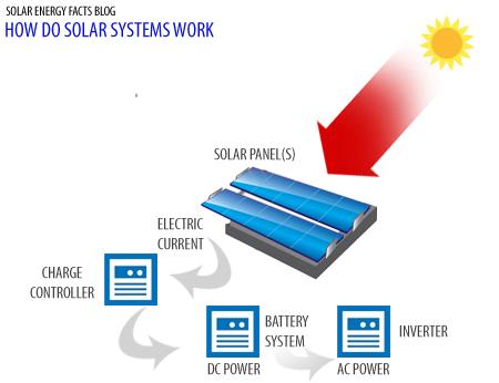 How do Solar Systems Work