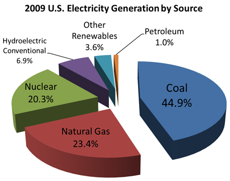 Sources of Electricity in the US