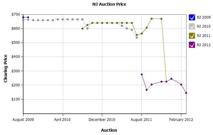 nj-srec-price-history