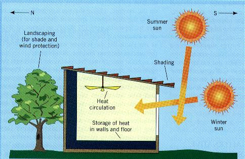 Passive energy in your garage drummond house plans blog for Passive energy house design