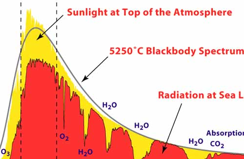 The Solar Spectrum Solar Energy Facts